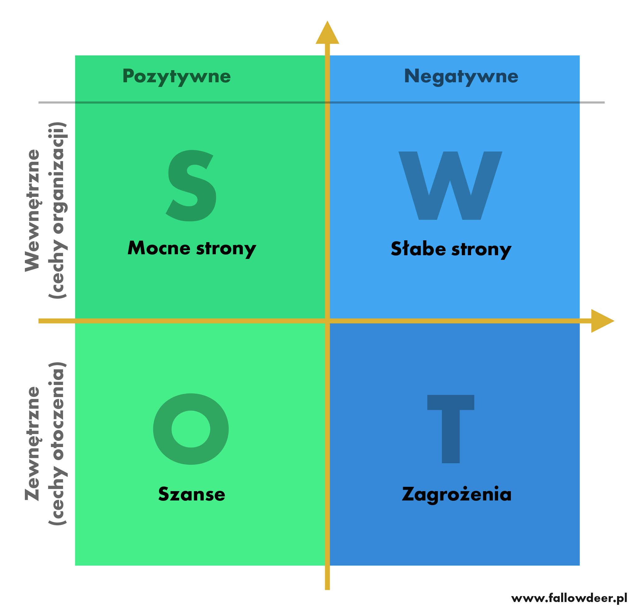 Analiza SWOT grafika do pobrania